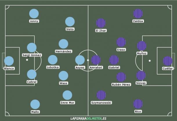 Posibles alineaciones del Celta-Leganés. Fuente: lapizarradelmister.es