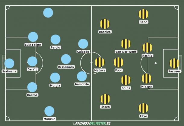 Posibles alineaciones del partido entre Lazio y Vitesse (Europa League). Fuente: lapizarradelmister.es