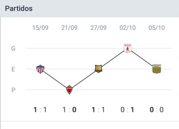 Esta es la curva de rendimiento del equipo opita en sus últimos cinco partidos. Imagen: Onefootball.