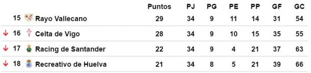 Clasificación final Liga 1978/79