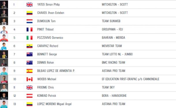 Clasificación general Giro de Italia 2018