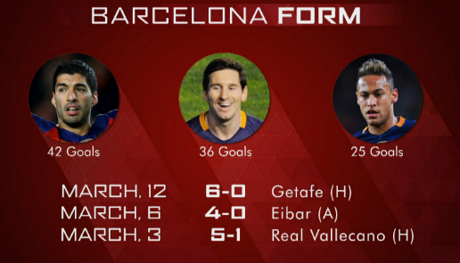 Barcelona's fearsome attacking trio | Photo: Arsenal's official website - LIVE player