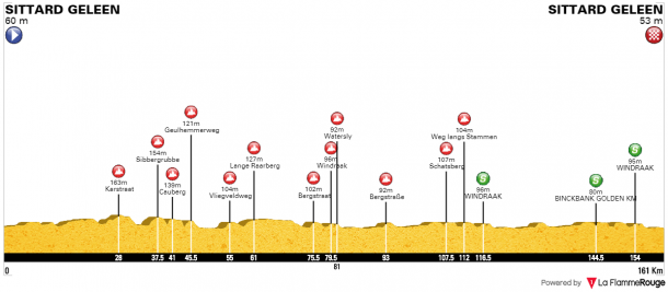 Perfil de la quinta etapa del BinckBank Tour. | Fuente: BinckBank Tour