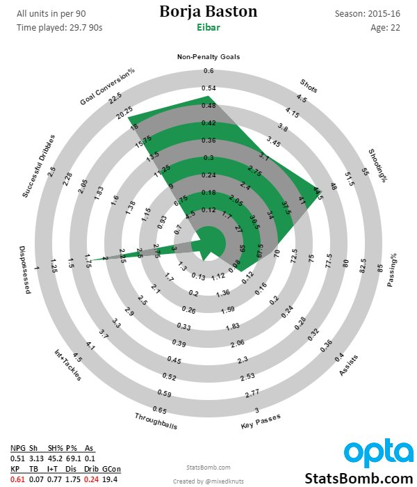 Borja Baston's stats radar for last season. (Photo: @mixedknuts)