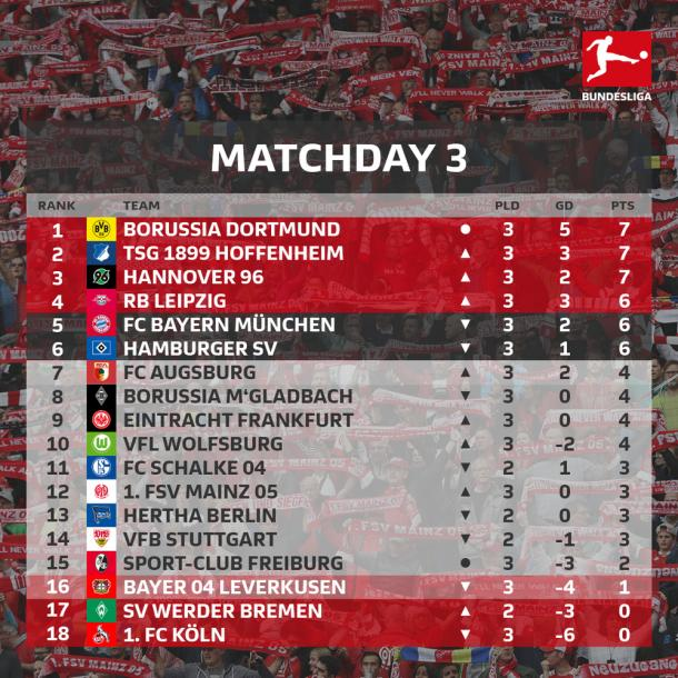 Tabela de classificação da Bundesliga na terceira rodada (Reprodução/Bundesliga)