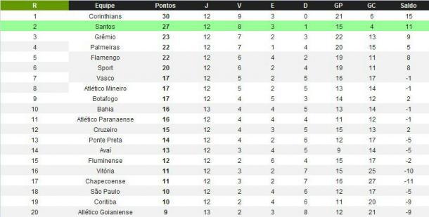 Santos e Grêmio jogam pela vice-liderança no Brasileirão