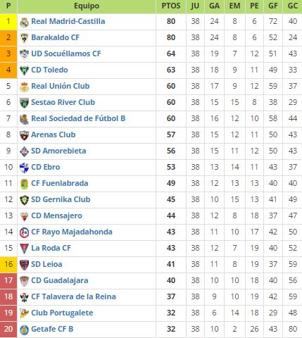 Guía VAVEL Segunda División B playoffs 2016 - VAVEL.com