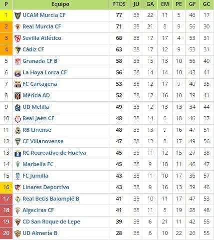 Guía VAVEL Segunda División B playoffs 2016 | VAVEL.com