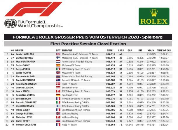Clasificación FP1. Foto: F1