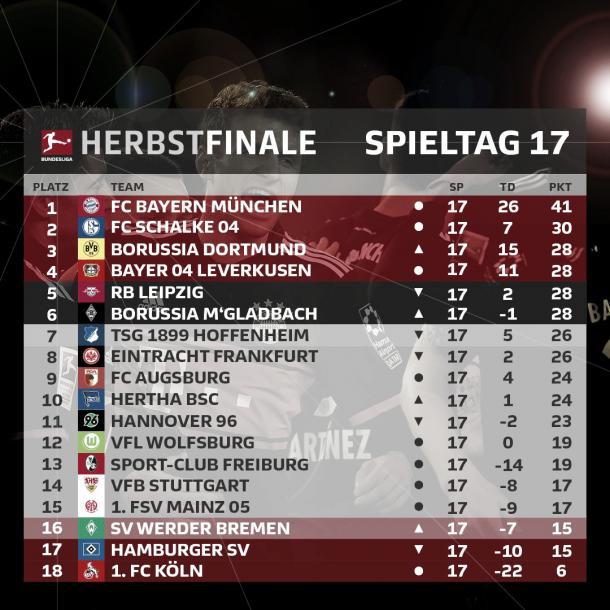 Foto: Twitter @Bundesliga_DE
