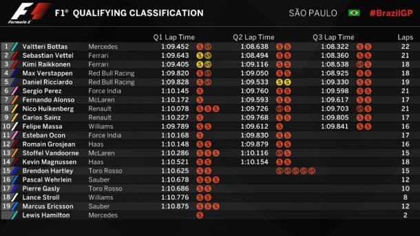 Tabla de tiempos final de la clasificación del GP de Brasil | Fuente: @F1