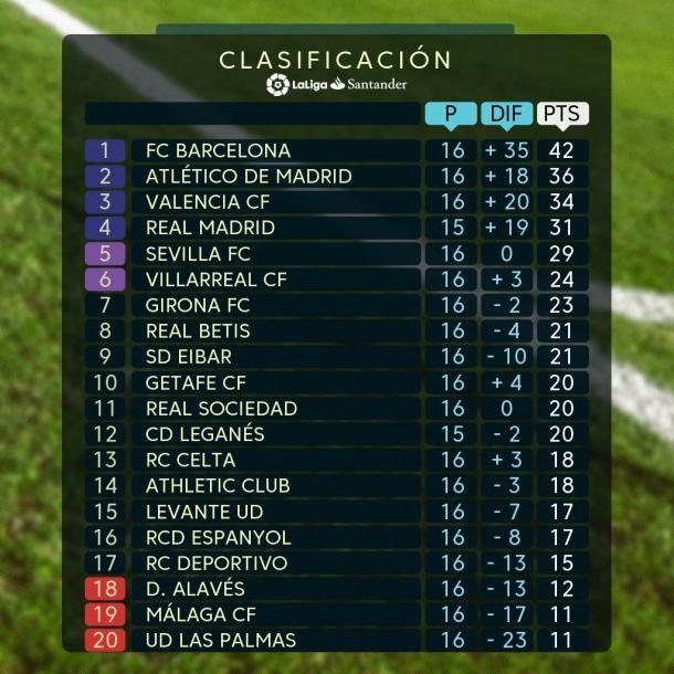 Clasificación previa a la Jornada 17 de La Liga Santander   Imagen: La Liga
