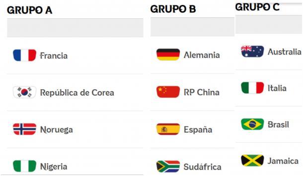 División de Grupos en la Copa del Mundo Francia 2019