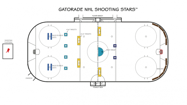 Diagrama del NHL Shooting Stars que se dispurtará en el All-Star 2020 de St. Louis / NHL.com