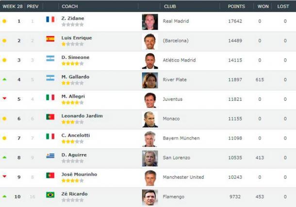 Los diez mejores entrenadores del mundo según Clubworldrankingclub.com