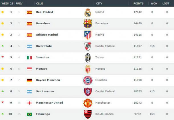 Este es el top ten del ranking mundial de clubes que hizo Clubwoorldrankingclub.com