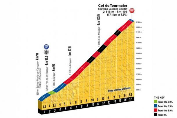 El Tourmalet, con 10 km finales que no bajan del 8% (fuente Tour de France)