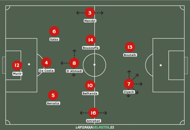 Módulo 1-3-5-2 de Marruecos | Foto: lapizarradelmister.es