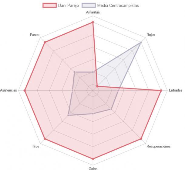  Estadísticas de Parejo esta temporada | Foto: LaLigaEstadísticas de Parejo esta temporada | Foto: LaLiga Dar clic y arrastrar para mover 