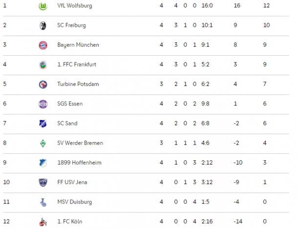 Tabela após quatro rodadas. (Foto: Reprodução/DFB)