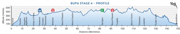 Quarta tappa del Tour Down Under | Photo: Tour Down Under
