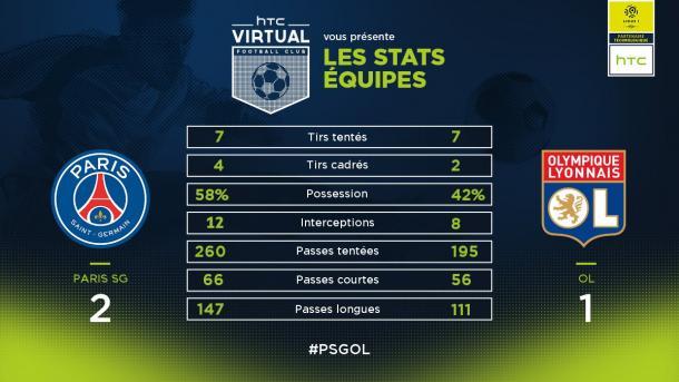 Las estadísticas al término del primer tiempo. Desde entonces, el ritmo ha cambiado, pero no el dominador. | FOTO: @Ligue1