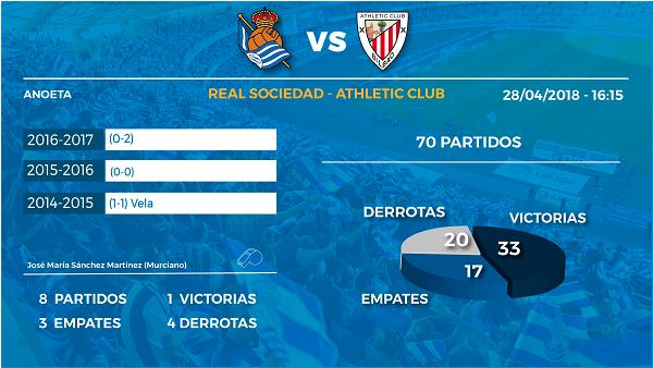 Previa Real Sociedad VS Athletic Club De Bilbao Retomar