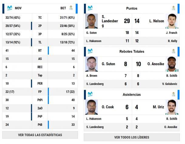 Estadísticas del Estudiantes 89-83 Betis | ACB