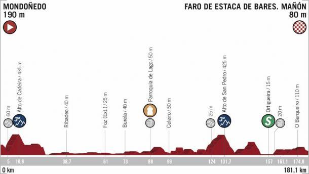 Foto: Vuelta a España