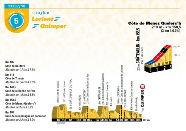 La quinta etapa, con final en Quimper, se asemeja a una clásica | Fuente: Tour de France