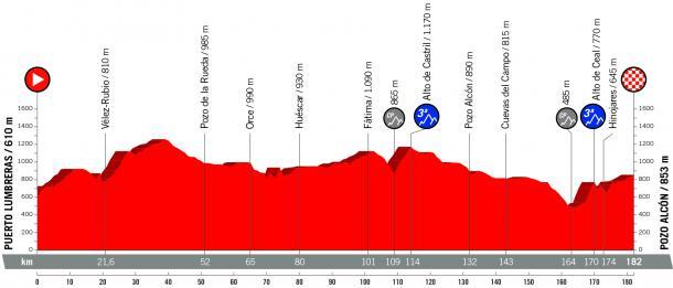 Perfil 7ª etapa Vuelta a España| Fotografía: Vuelta a España