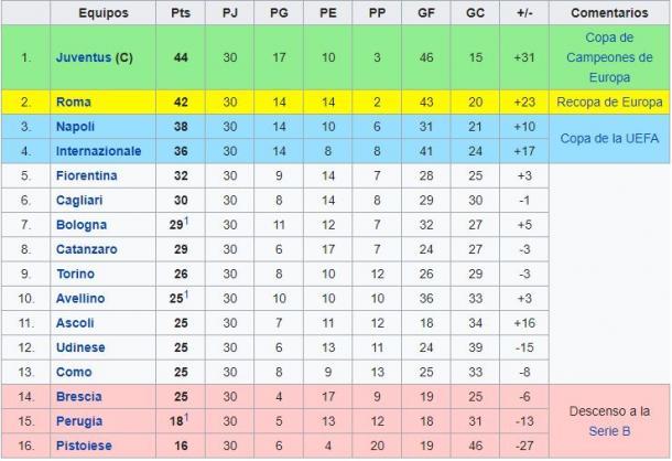 Clasificación de la temporada 1980-1981   Foto: Wikipedia