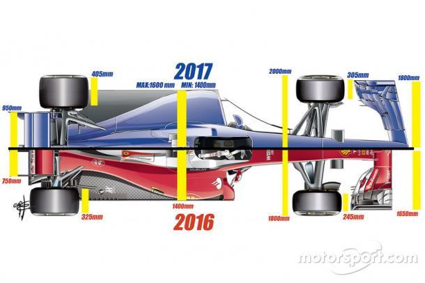 Comparación de los coches de 2016-2017. Fuente: Motorsport