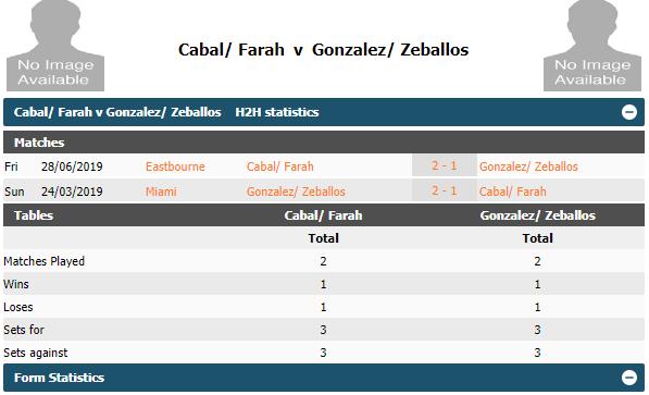 Historial de Farah y Cabal vs Zeballos y González. Imagen: tennisstats247