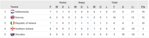 Group 3 as it stands (Credit: UEFA)