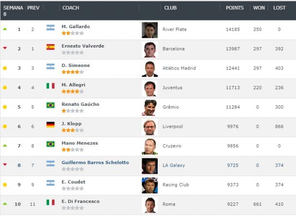 El top ten de los entrenadores del mundo. Foto: Clubworldranking.