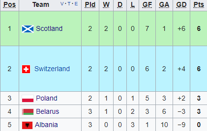 Group 2 as it stands (Credit: Wikipedia)