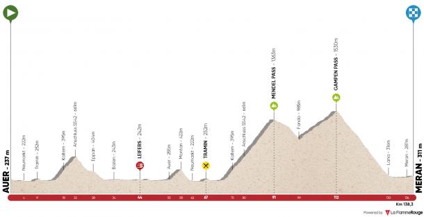 Perfil etapa 3| Fuente: La Flamme Rouge