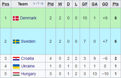Group 4 as it stands (Credit: Wikipedia)
