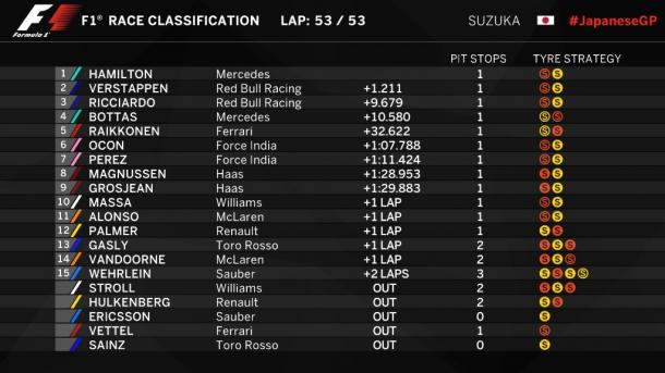 La classifica del GP | twitter
