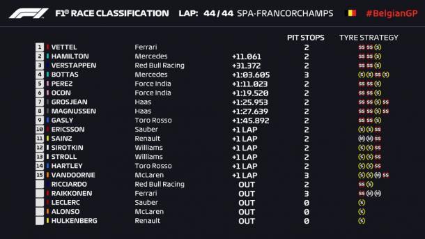 La classifica completa | twitter - @F1