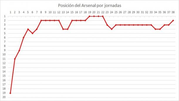 Gráfico con la posición del Arsenal cada jornada