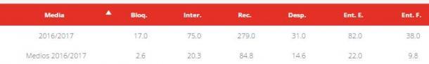 Comparación de estadísticas entre Gabi y la media de los centrocampistas de la Liga Santander. Foto: LFP