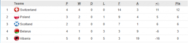 Group 2 as it stands (Credit: UEFA)