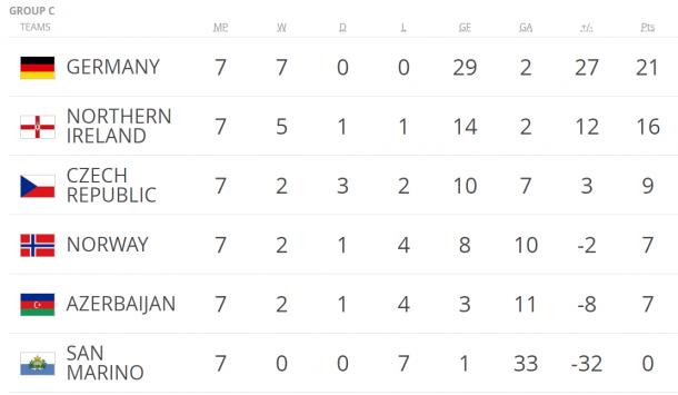 Germania a valanga sulla Norvegia. Inghilterra di misura