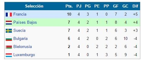 Clasificación Fase de Grupos. Foto: UEFA.com