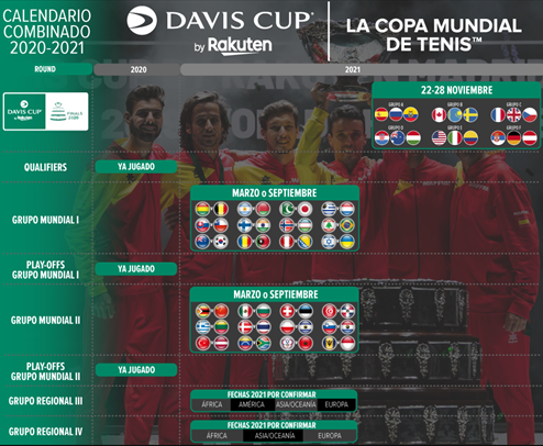 Este es el cronograma 2021 para todas las categorías que componen la Copa Davis. Imagen: daviscup.com