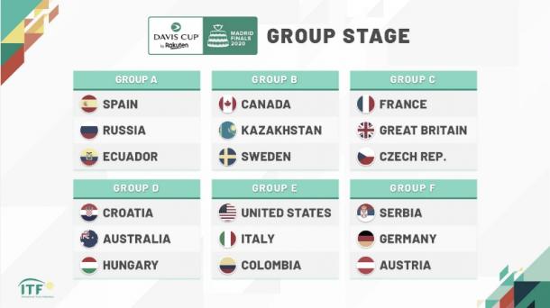 Los grupos que componen la fase final de la Copa Davis, ahora postergada para 2021. Imagen: @DavisCupFinals.