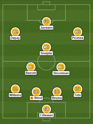 Netherlands' potential line-up for the match.