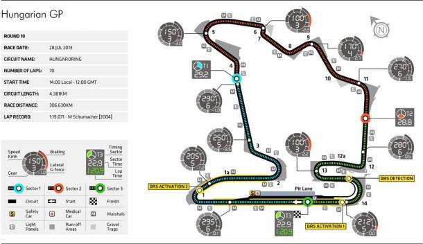 Fuente: FIA